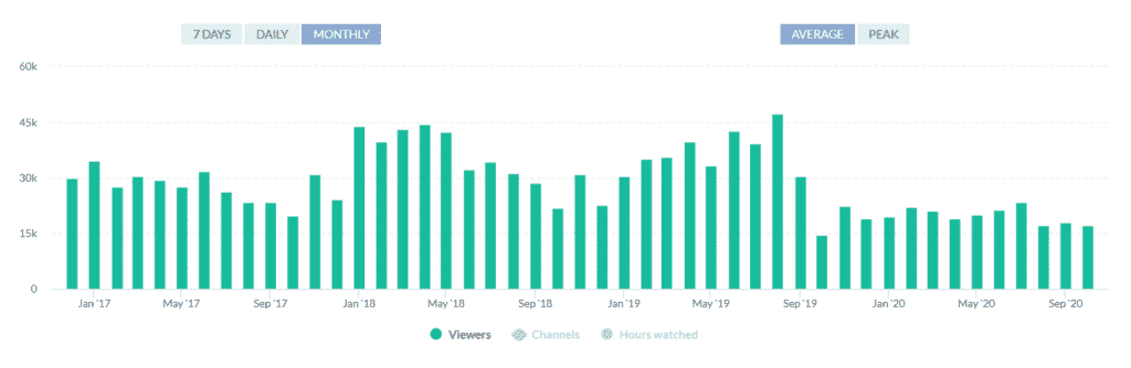 Overwatch Twitch Viewers Graph 2020
