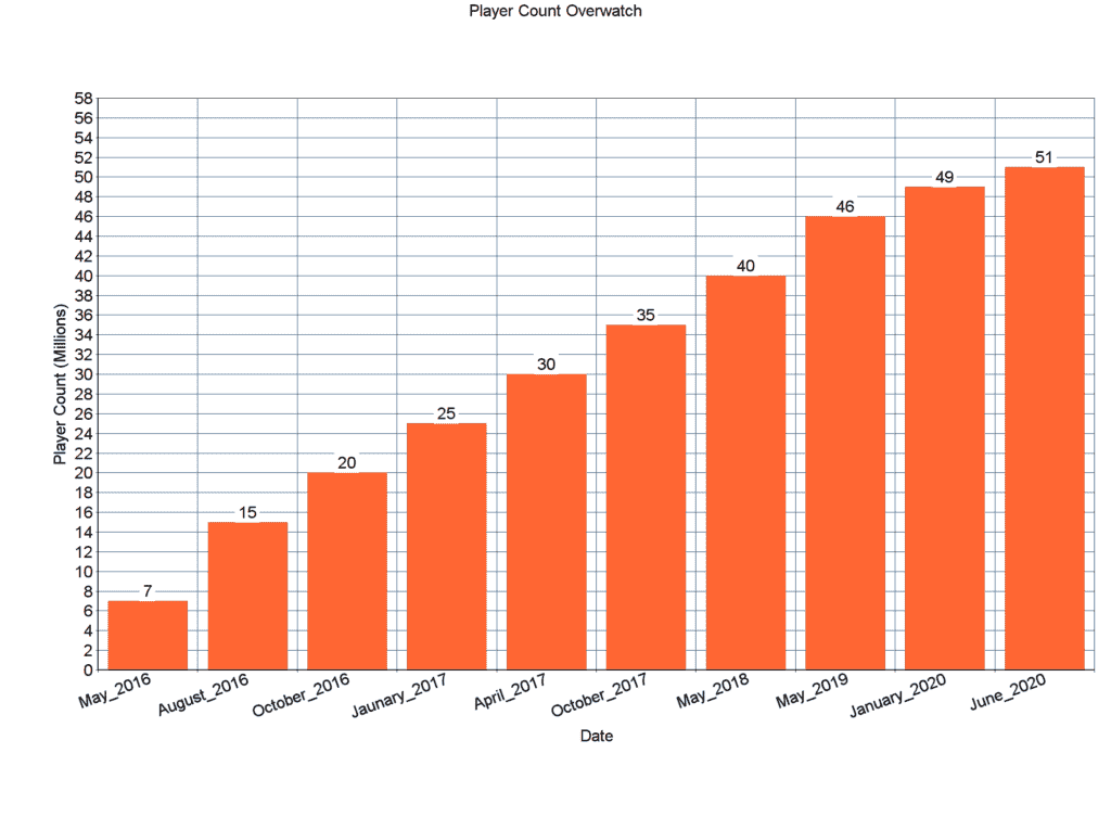 Overwatch Player Count Statistics 2020 - Is Overwatch Dying?