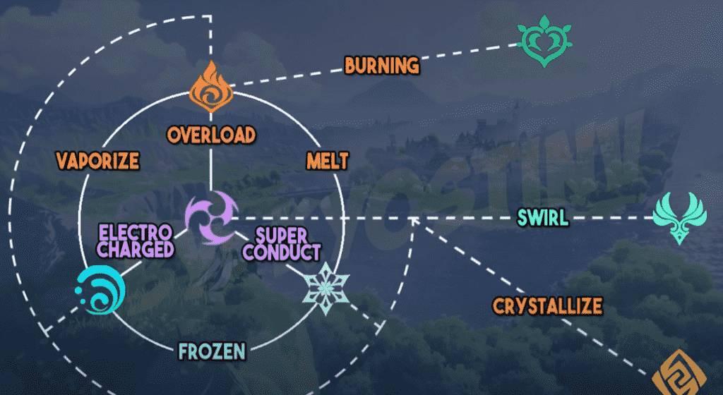 Genshin Impact Elements Combo