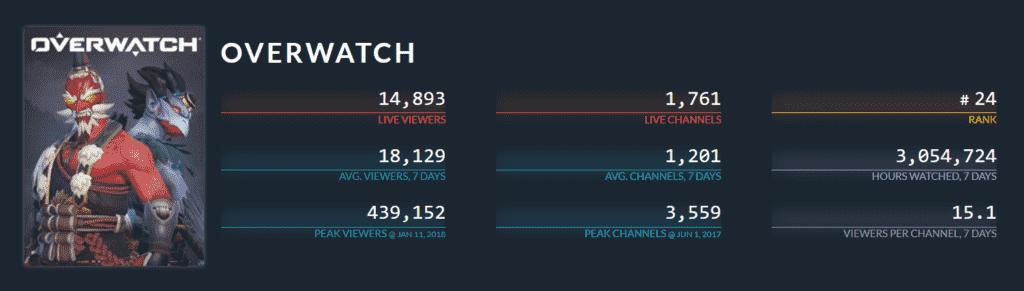 Overwatch Twitch Complete Statistics 2020